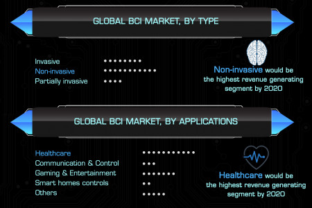 Global Brain Computer Interface Market (Type, Application and Geography) - Size, Share, Global Trends, Company Profiles, Demand, Insights, Analysis, Research, Report, Opportunities, Segmentation and Forecast, 2013 - 2020 Infographic