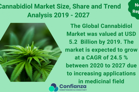 Global Cannabidiol Market Size, Share, Opportunities and Trend Analysis 2019 - 2027 I Confianza Research Infographic
