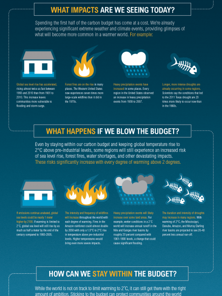 The Carbon Budget Infographic