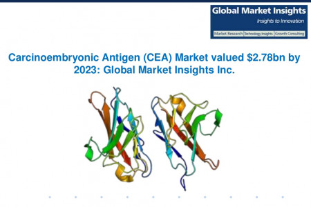Global Carcinoembryonic Antigen Market to grow at 6% CAGR from 2016 to 2023 Infographic