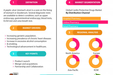 Global Cardio-Protective Drug Market Research and Forecast, 2018-2023 Infographic