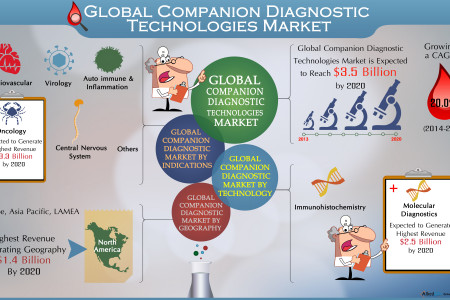 Global Companion Diagnostic Technologies Market  Infographic