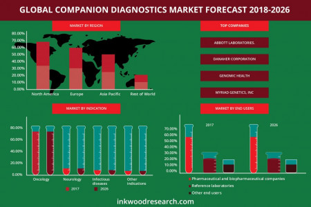 Global Companion Diagnostics market | Inkwood Research Infographic