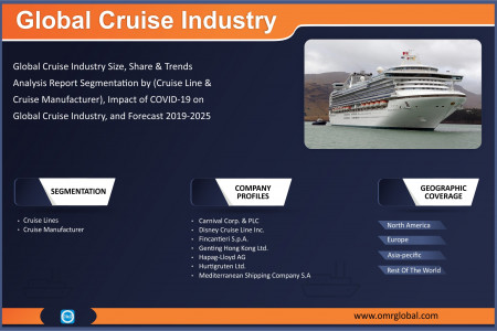 Global Cruise Industry Growth, Size, Opportunity, Share, Forecast 2019-2025 Infographic