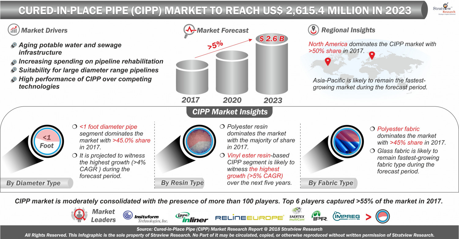 Global Cured-In-Place Pipe Market Infographic
