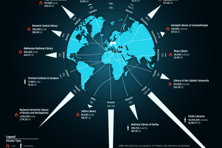 Global Data Vault Information Destruction in History Research Infographic