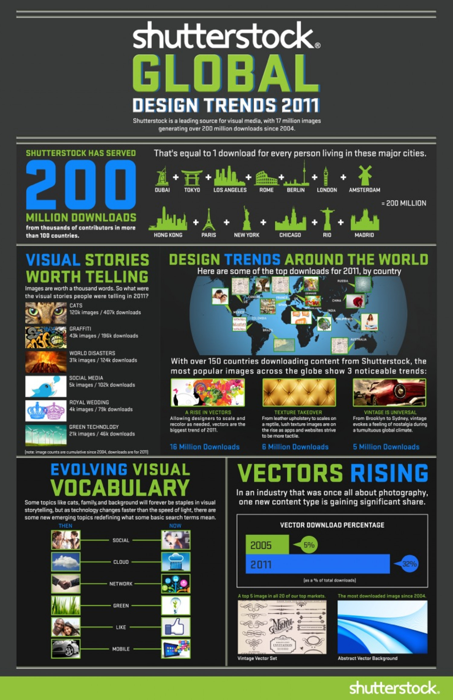 Global Design Trends 2011 Infographic