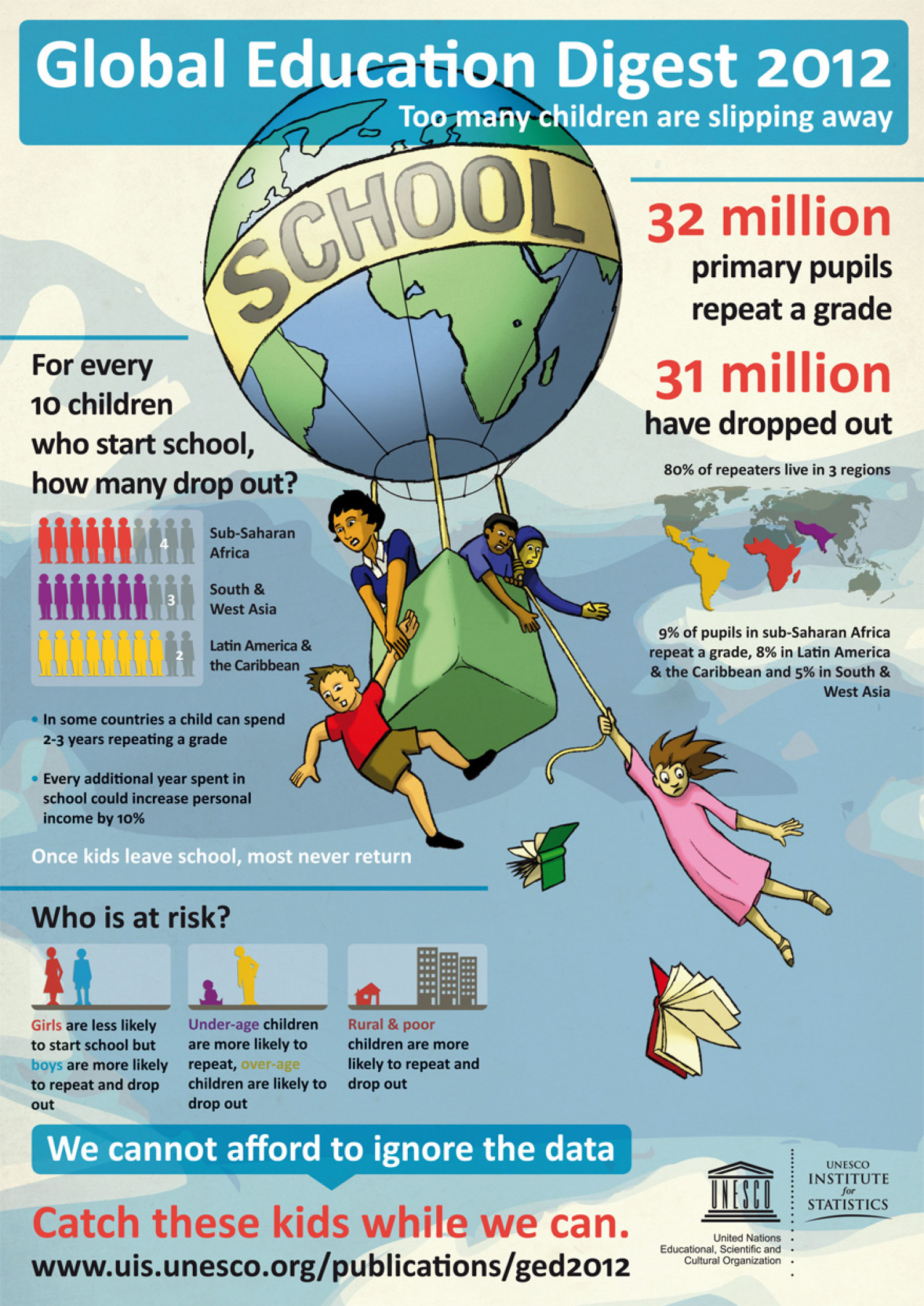 Global Education Digest 2012 Infographic