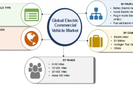 Global Electric Commercial Vehicle Market Infographic