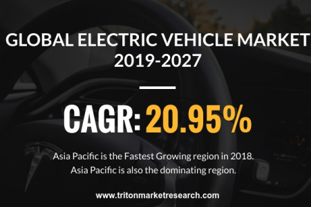 Global Electric Vehicle Market Trends, Share, Size 2019-2027 Infographic