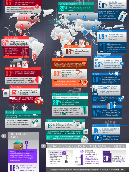 Global Energy Efficiency Advocacy Infographic