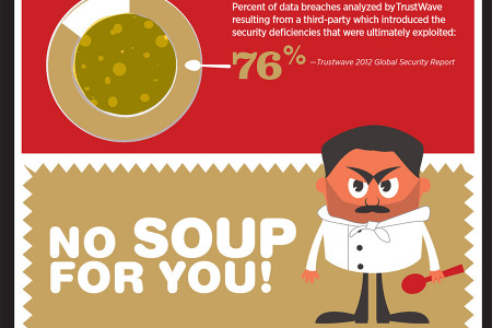 Global Enterprises Serve Up Risky S.O.U.P. Infographic