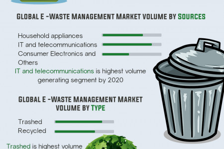 Global E-Waste Management Market (Types, Sources and Geography) - Size, Share, Global Trends, Company Profiles, Demand, Insights, Analysis, Research, Report, Opportunities, Segmentation and Forecast, 2013 - 2020 Infographic