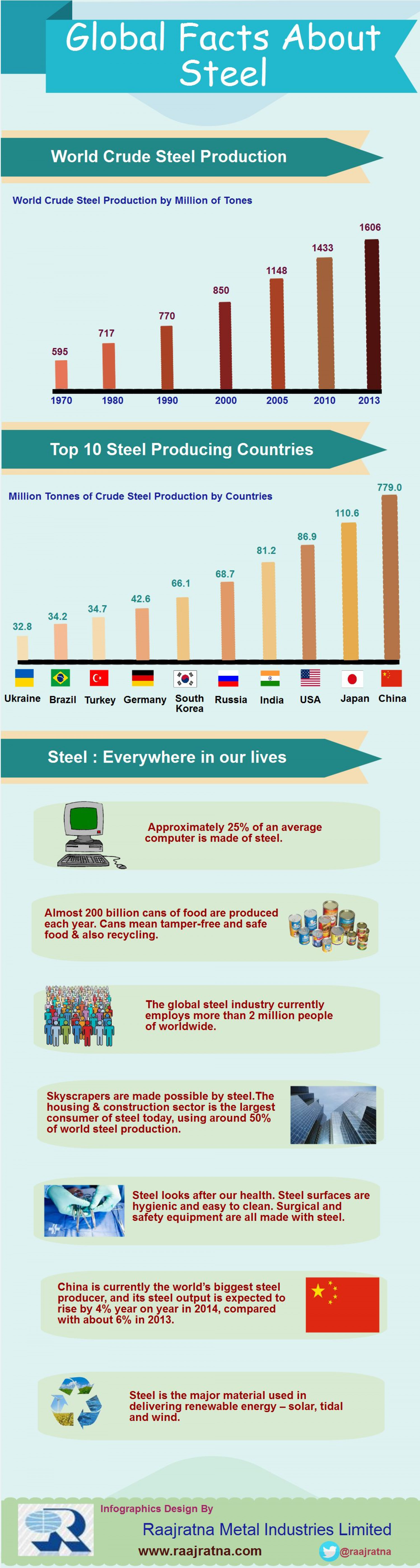 Global Facts About Steel Infographic