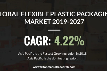 Global Flexible Plastic Packaging Market Trends, Share 2019-2027 Infographic