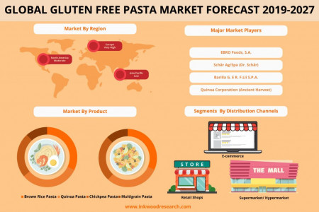 Global Gluten Free Pasta Market | Growth Industry, Size, Share 2019-2027 Infographic