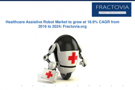 Global Healthcare Assistive Robot Market to grow at 18.9% CAGR from 2016 to 2024 Infographic