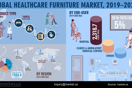 Global Healthcare Furniture Market Infographic