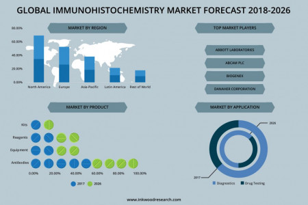 Global Immunohistochemistry Market | Inkwood Research Infographic