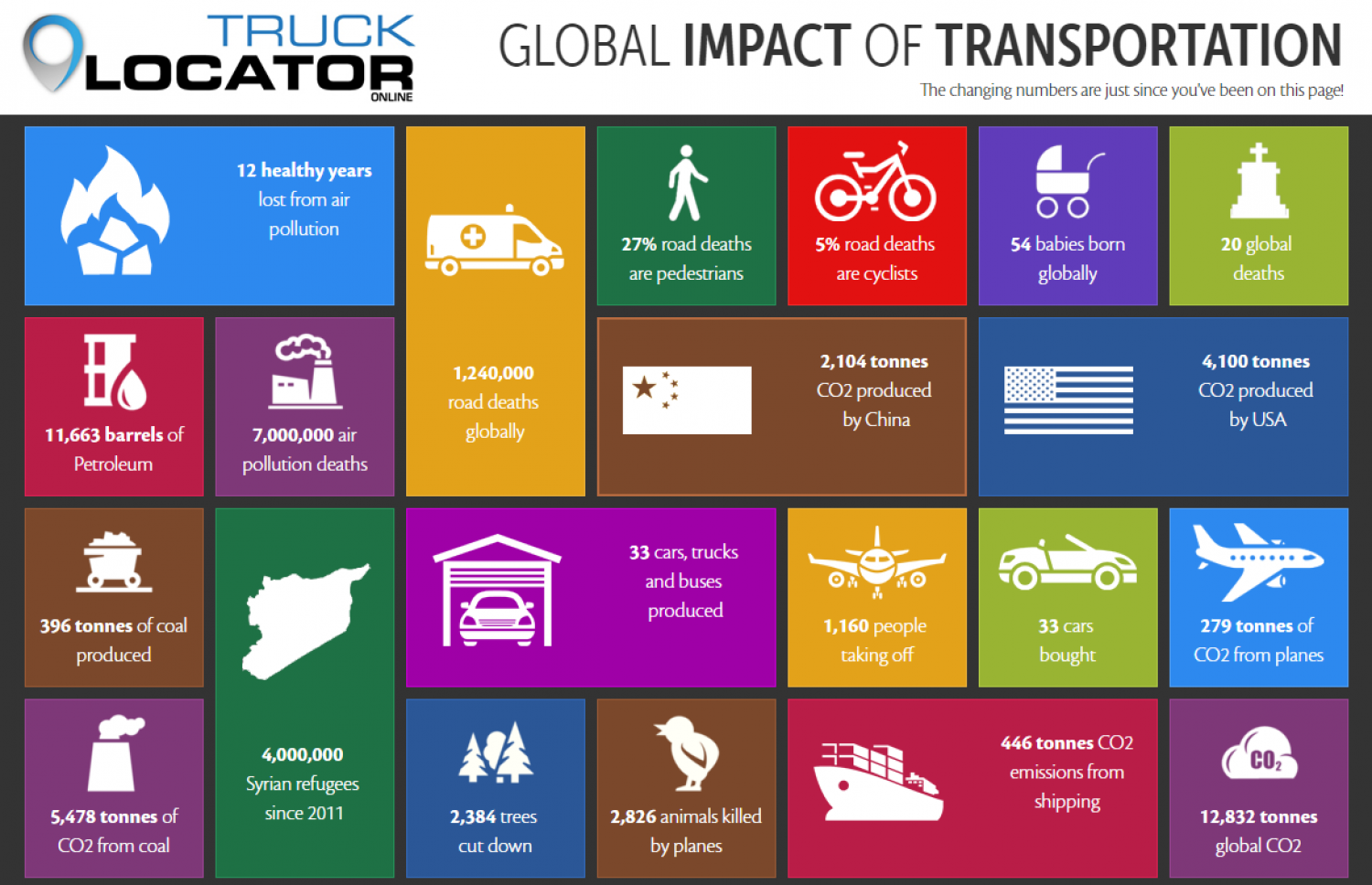Global Impact of Transportation Infographic