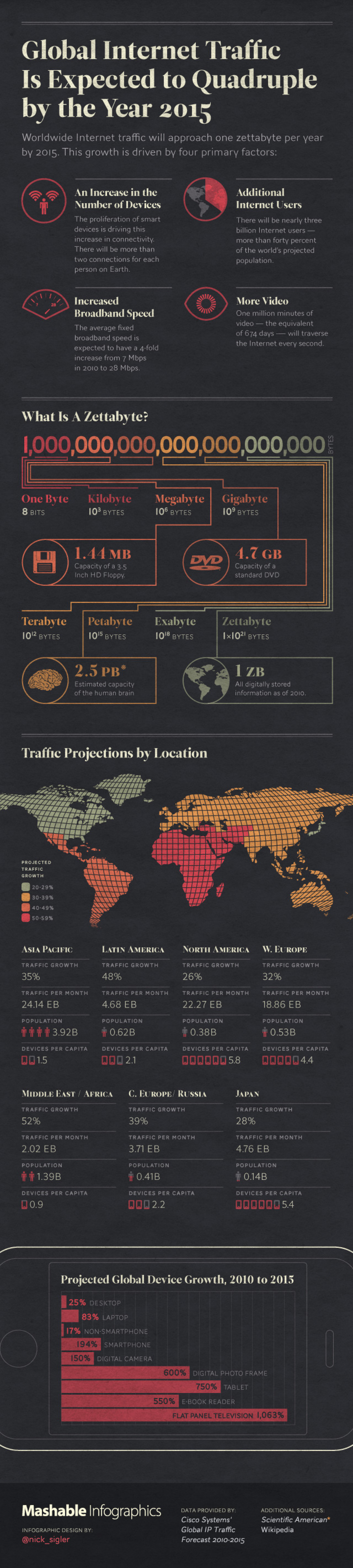 Global Internet Traffic to Reach 1 ZettaByte by 2015 [Infographics ... Infographic