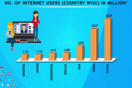 Global Internet User Statistics, 2019 | IPv4Mall Infographic