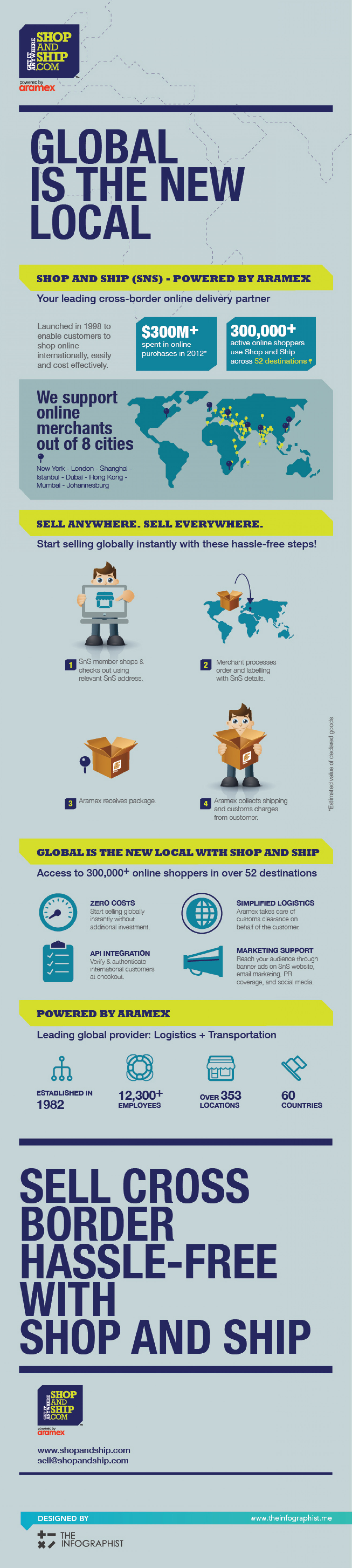 Global is the New Local Infographic