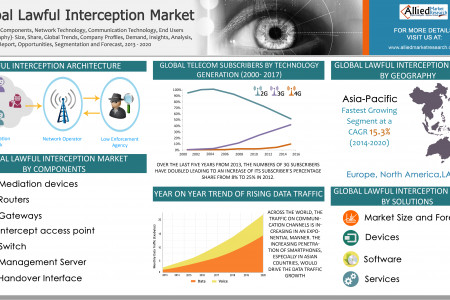 Global Lawful Interception Market  Infographic