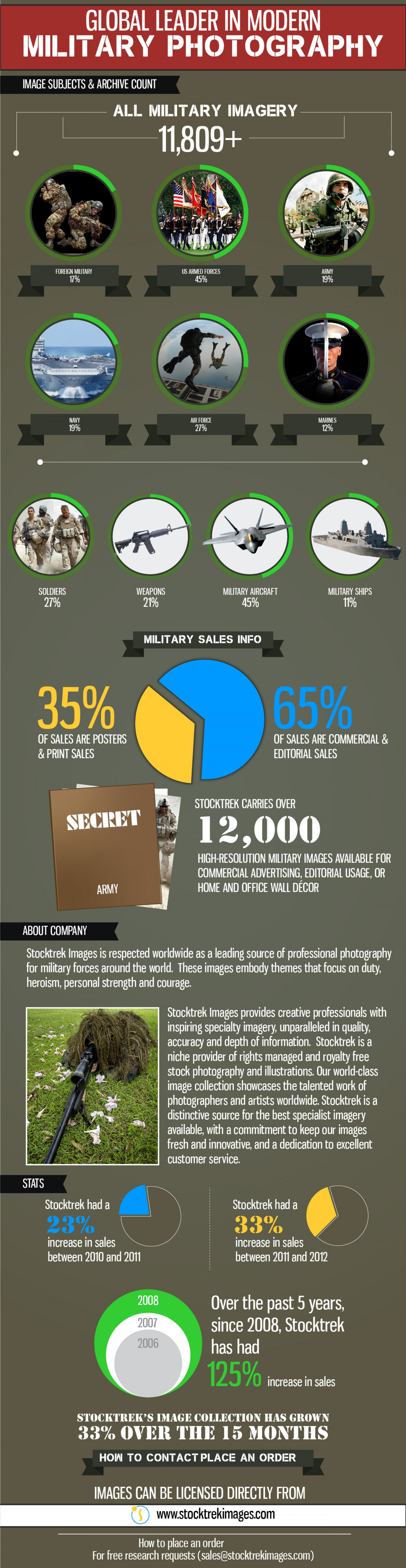 Global Leader in Modern Military Photography Infographic