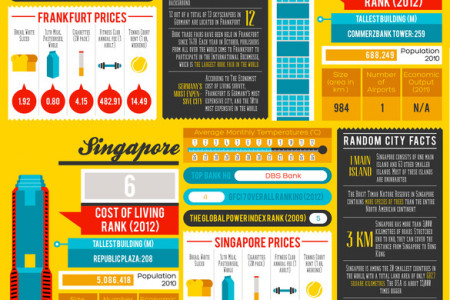 Global Leaders: An Infographic of the World Leading Financial Centres Infographic