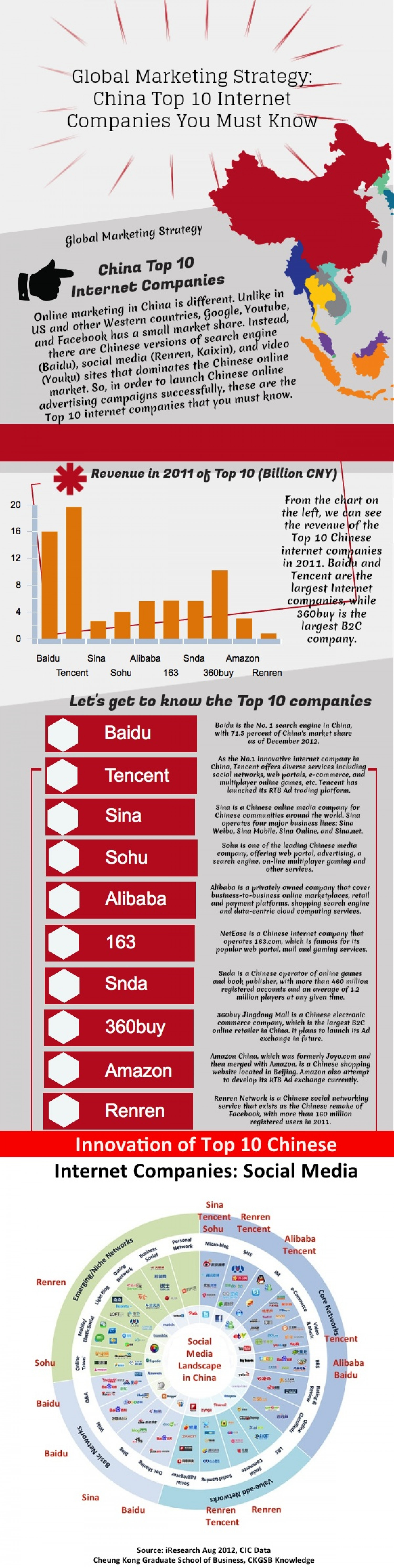 Global Marketing Strategy: China Top 10 Internet Companies You Must Know Infographic