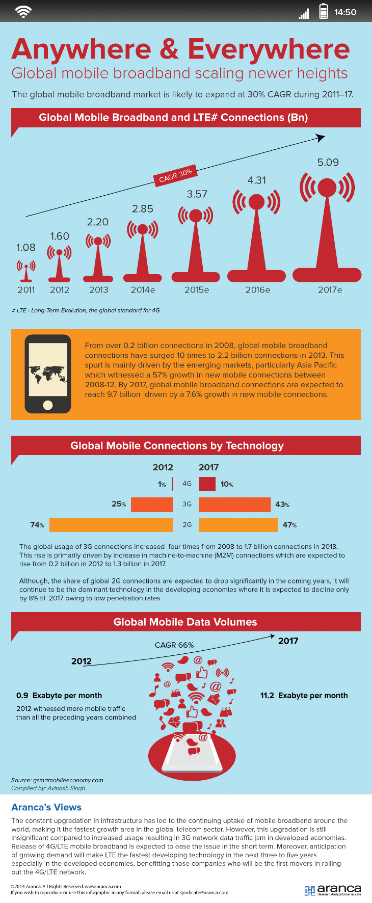 Global Mobile Broadband Scaling Newer Heights | Infographic Infographic