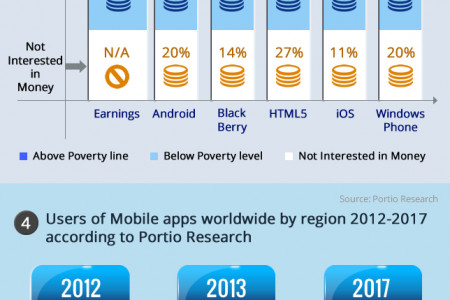 Global Mobile Statistics Infographic