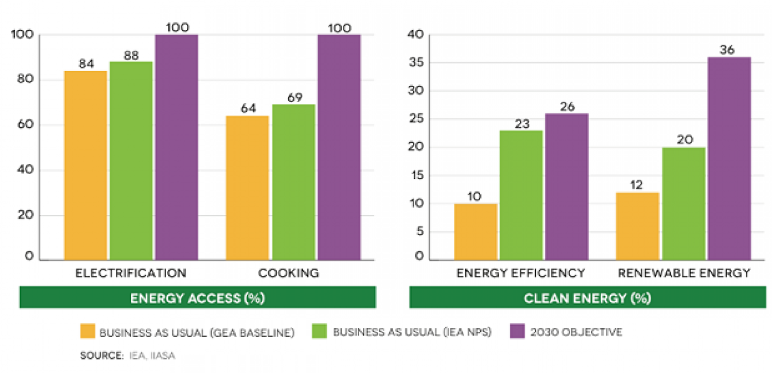Global models show that business as usual falls well short of where we need to be by 2030 Infographic