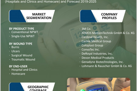 Global Negative Pressure Wound Therapy  NPWT  Market Infographic