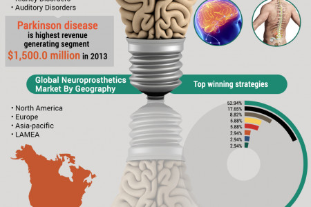 Global Neuroprosthetics Market (Product Types, Technology, Application, and Geography) - Size, Share, Global Trends, Company Profiles, Demand, Insights, Analysis, Research, Report, Opportunities, Segmentation and Forecast, 2013 - 2020 Infographic