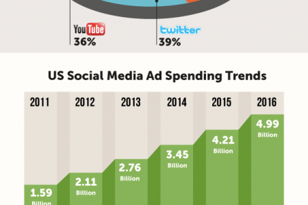 Global Online Ad Spending Infographic