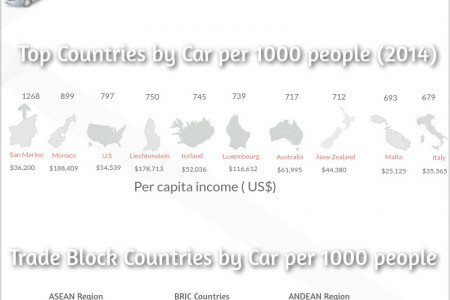 Global Passenger Car Production Capacity Infographic