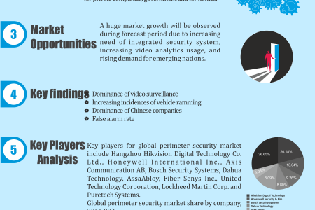 Global perimeter security market research and analysis 2017-2022 Infographic