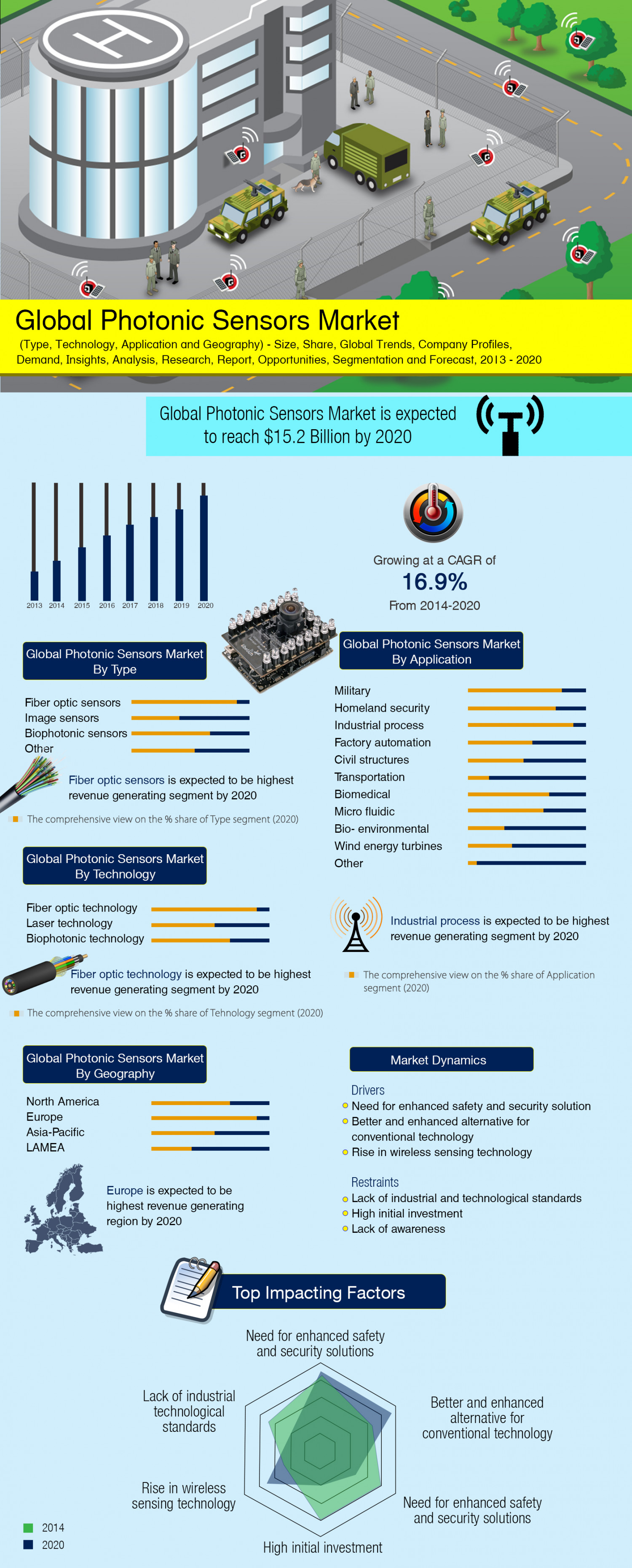 Global Photonics Sensors Market (Type, Technology, Application and Geography) - Size, Share, Global Trends, Company Profiles, Demand, Insights, Analysis, Research, Report, Opportunities, Segmentation and Forecast, 2013 - 2020 Infographic