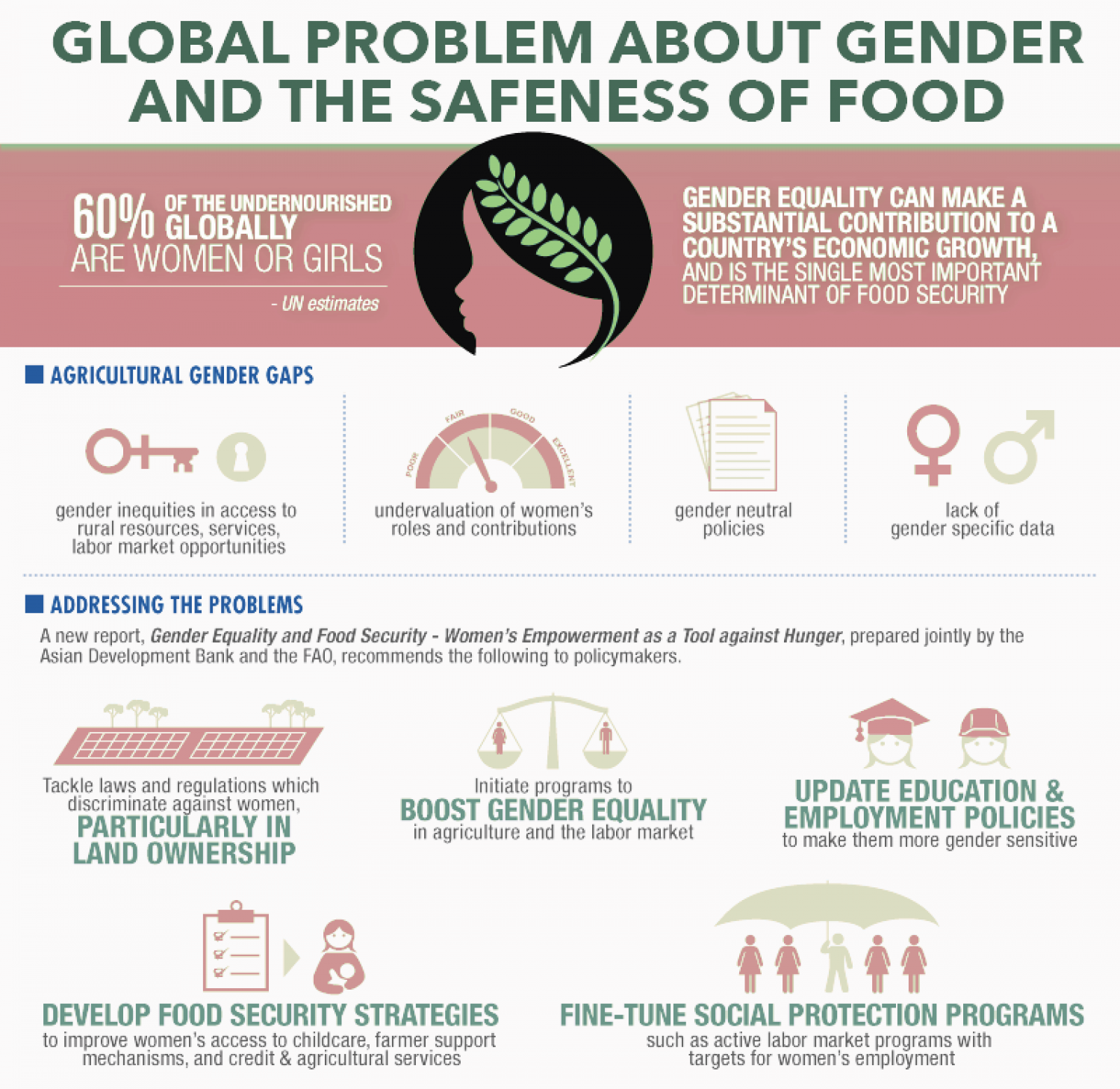 GLOBAL PROBLEM ABOUT GENDER AND THE SAFENESS OF FOOD Infographic