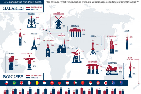 Global Financing & Accounting Salary and Bonus Trends Infographic