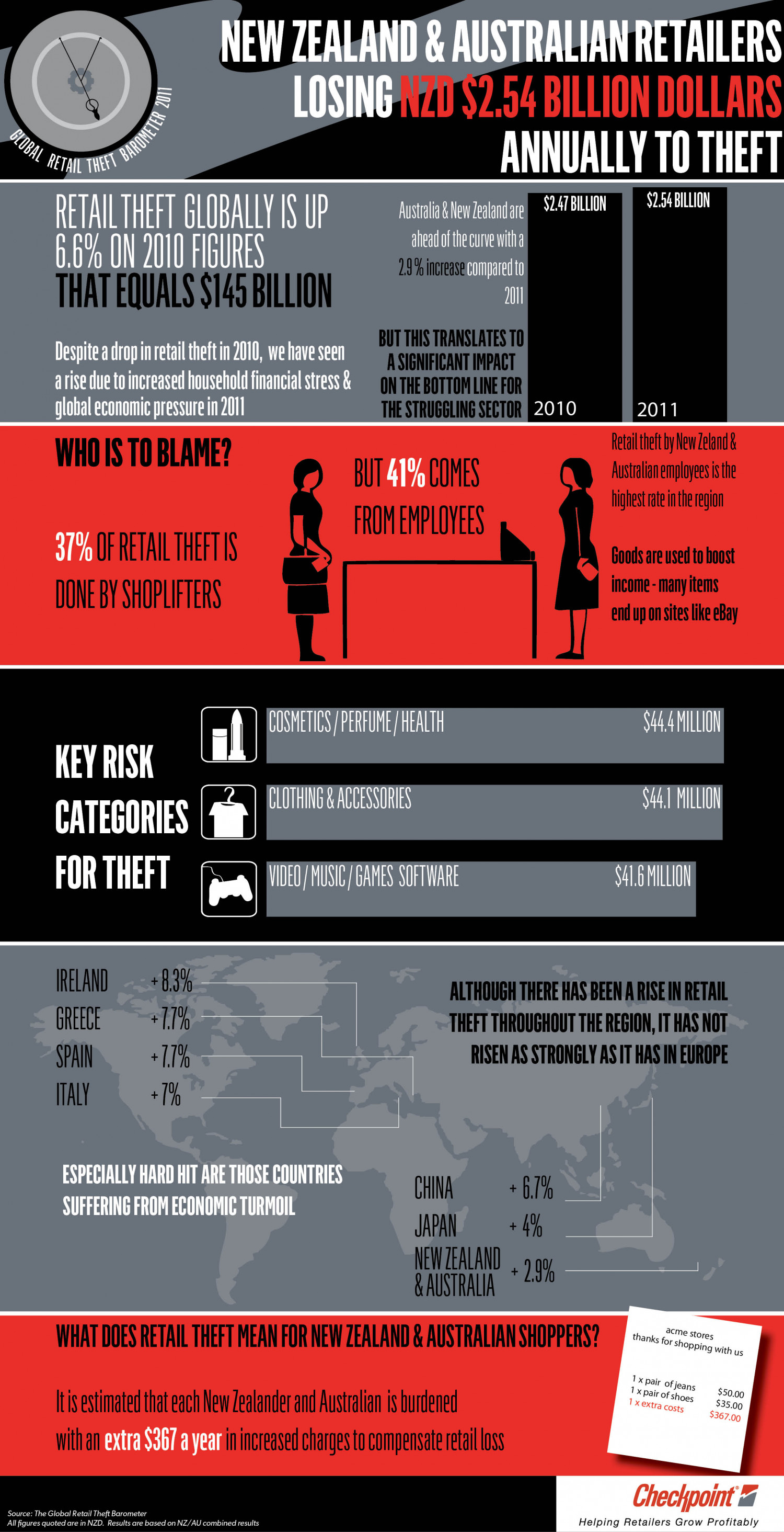 Global Retail Theft Baraometer Infographic