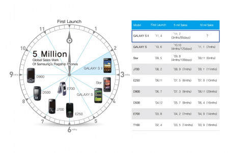 Global Sales Mark of Samsung's Flagship Phones Infographic