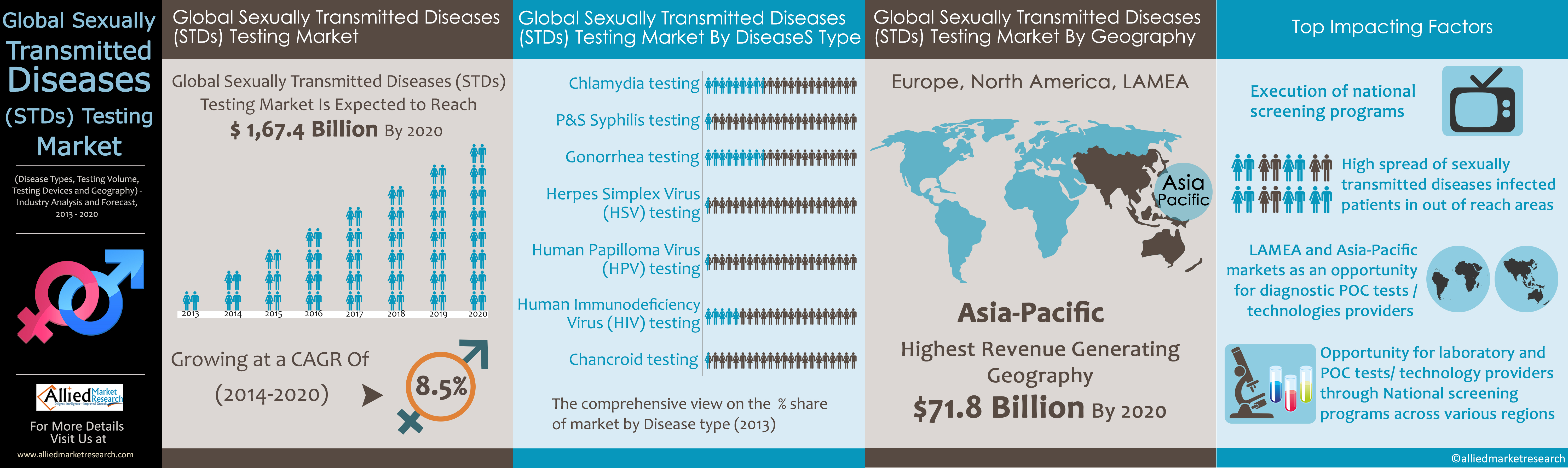 Types of sexually diseases