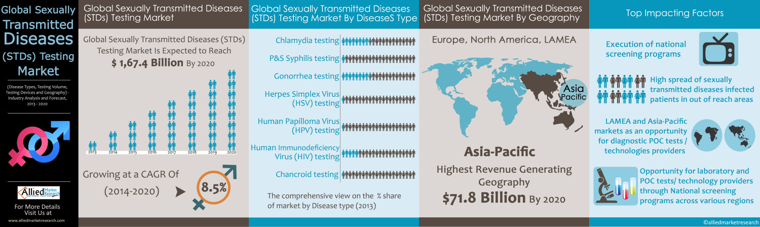 Viral types of sexually transmitted diseases