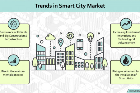 Global Smart City Market Research and Forecast 2018-2023 Infographic