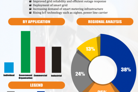 Global Smart Grid Sensors Market Research and Forecast 2018-2023 Infographic