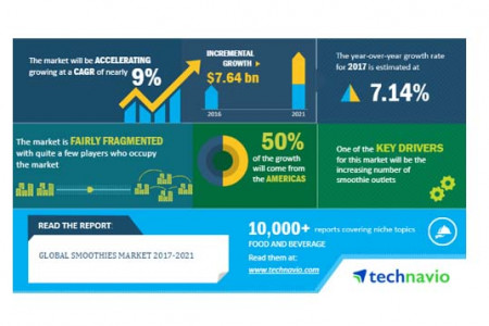 Global Smoothies Market 2017-2021 Infographic