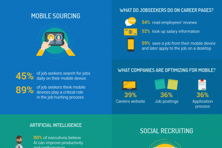 Global Statistics Shaping Recruitment Trends [Infographic] Infographic